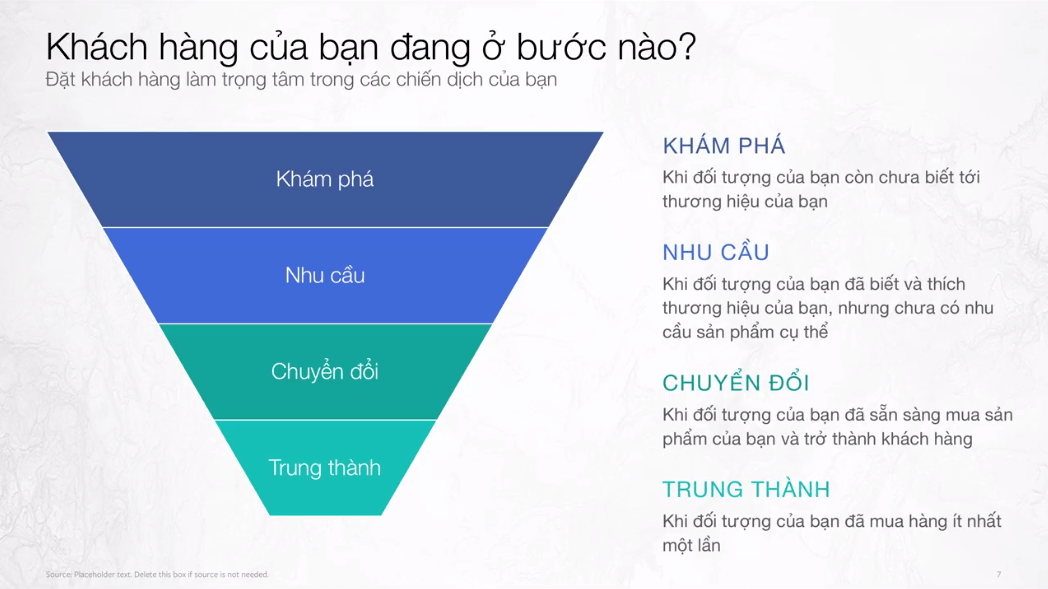 Hình ảnh: Phễu marketing